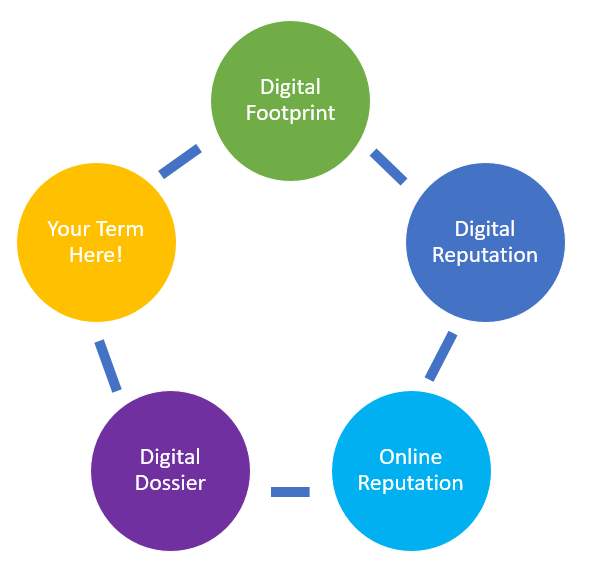 Circle graph of digital footprint cycle