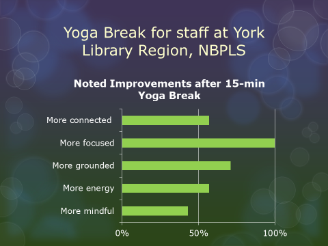Yoga Break statistic results for staff at York Library Region